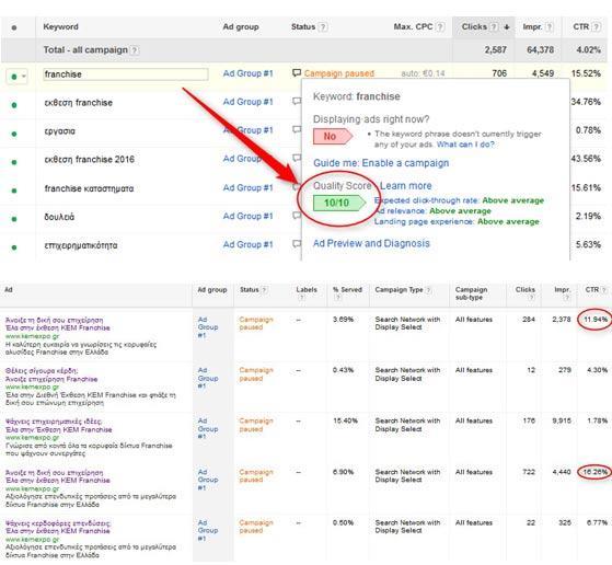 Αποτελεσματική Προώθηση στο Google Adwords